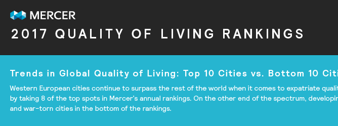 mercer 2017 quality of life report